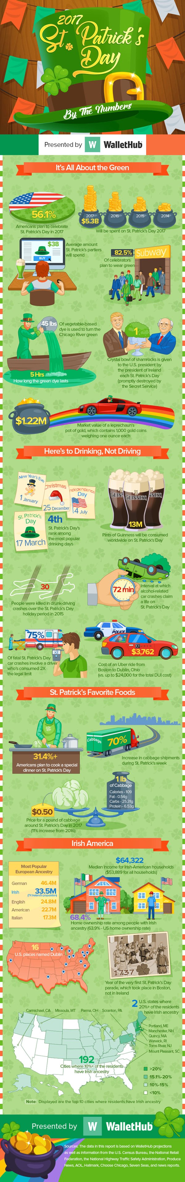 st patricks day by the numbers v4