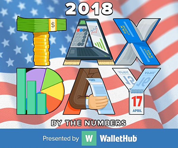 wallethub 2018 tax day by the numbers top